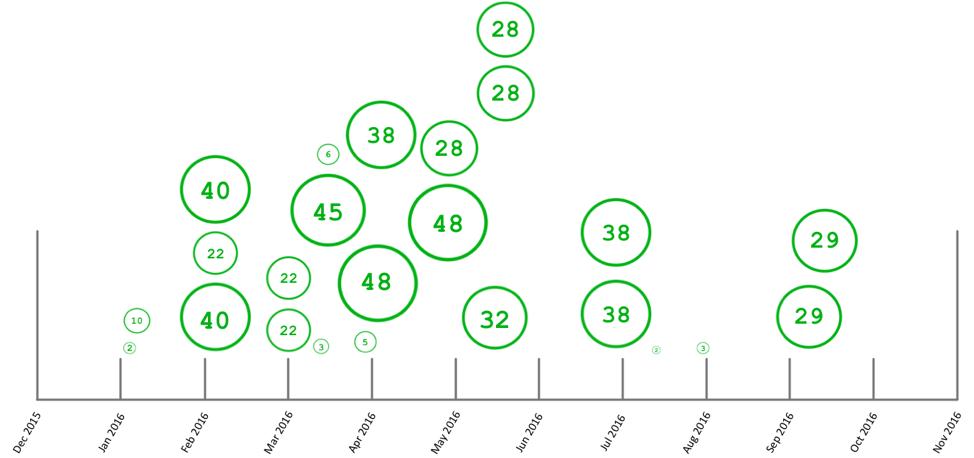 Samas Bitcoin profits over time