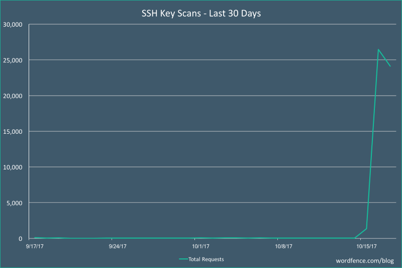 SSH private key scans