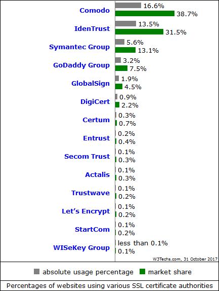 SSL cert market share