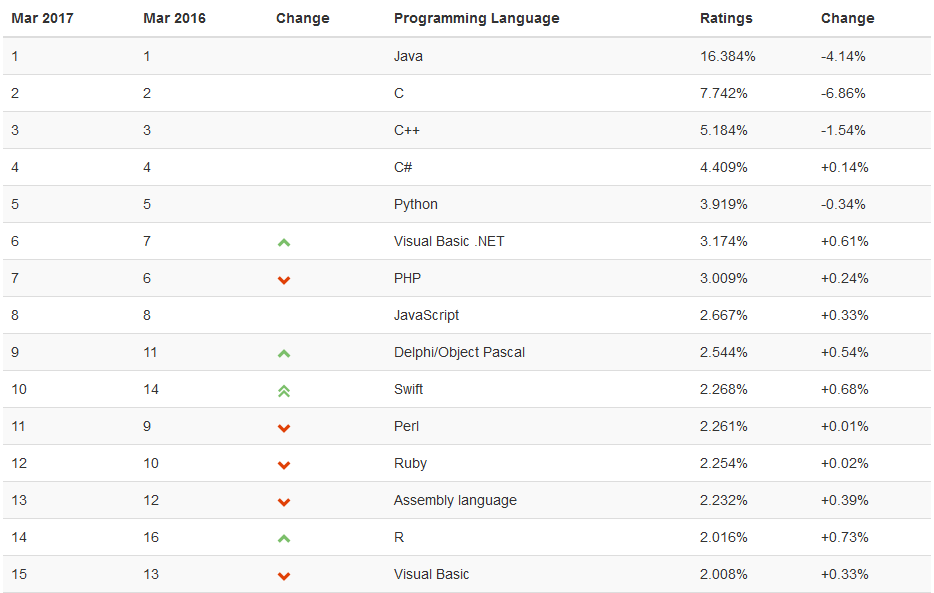TIOBE Index, March 2017