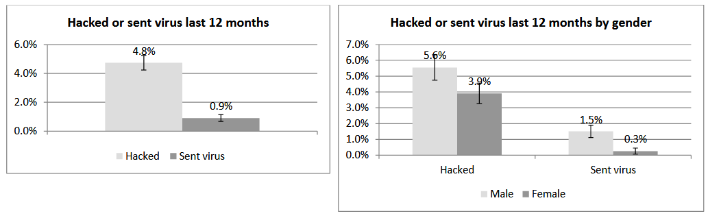 UCL researcher cybercrime charts