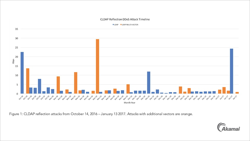 Timeline of CLDAP DDoS attacks