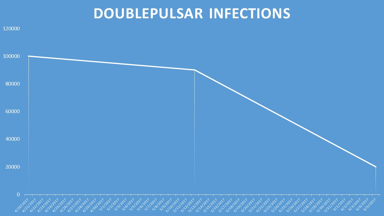 DoublePulsar infections across time