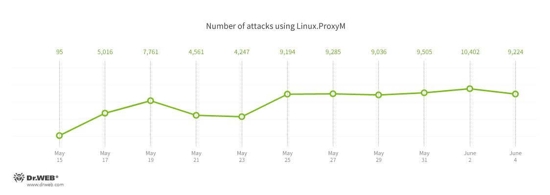 Linux.ProxyM recent evolution