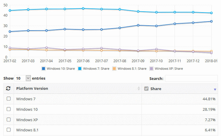 NetMarketShare stats