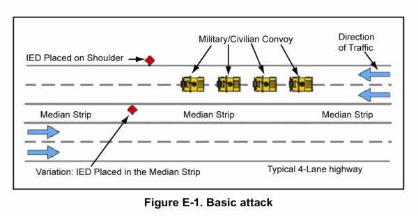 IED tactical docs