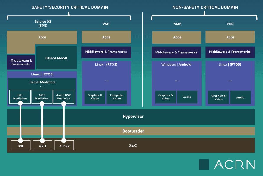 ACRN internal scheme