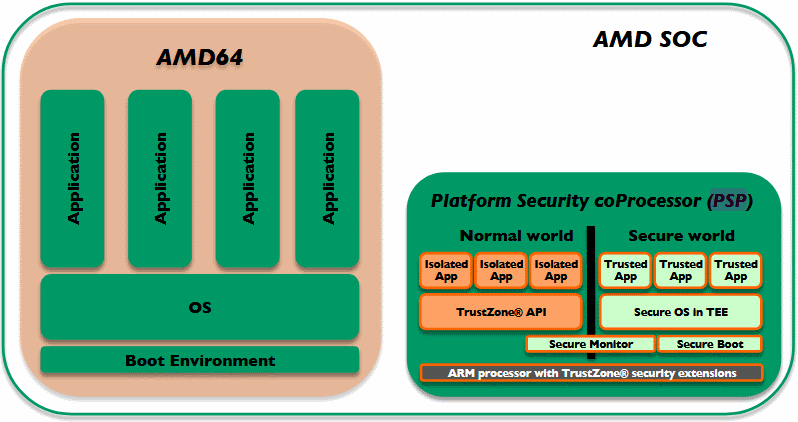 Security Flaw in AMD's Secure Chip-On-Chip Processor Disclosed Online