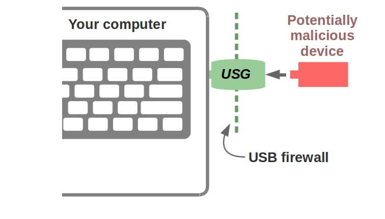 USG diagram
