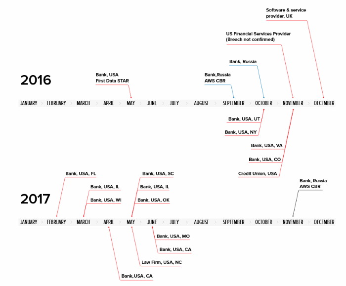 Timeline of MoneyTaker attacks