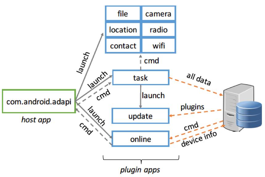 PluginPhatom architecture
