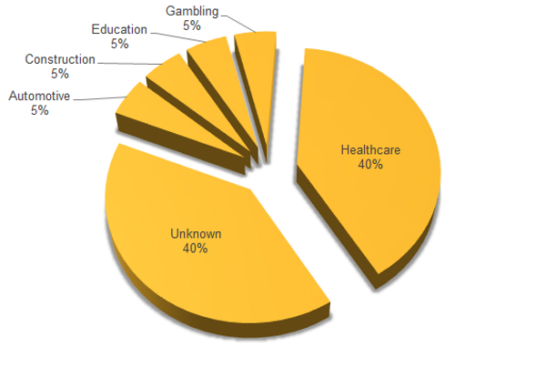 Gatak infections per industry vertical