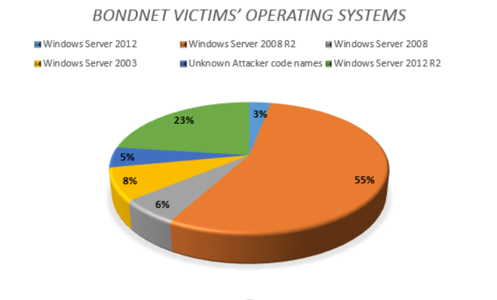 Bondnet victims breakdown