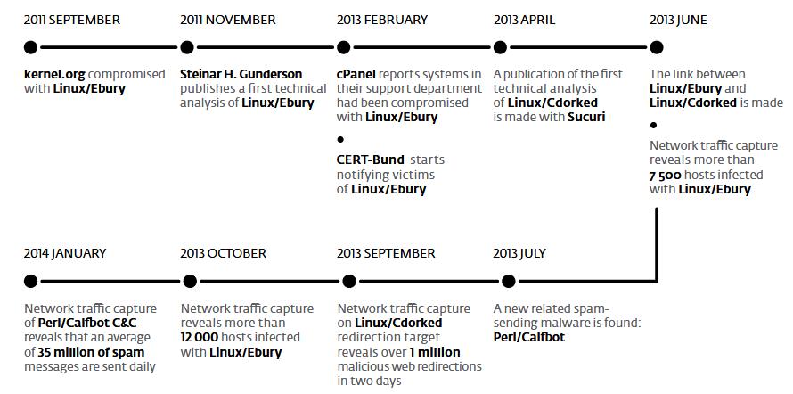 Ebury timeline