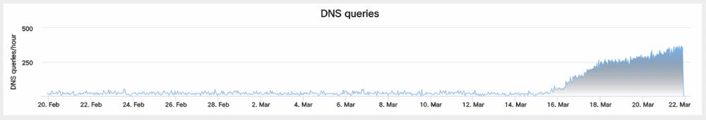 GoScanSSH DNS lookup timeline