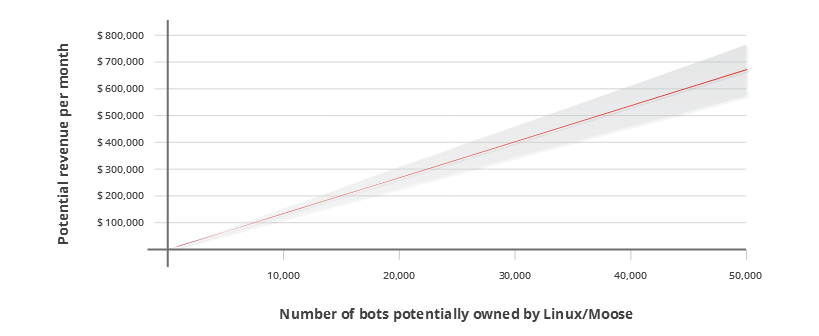 Botnet estimated revenue