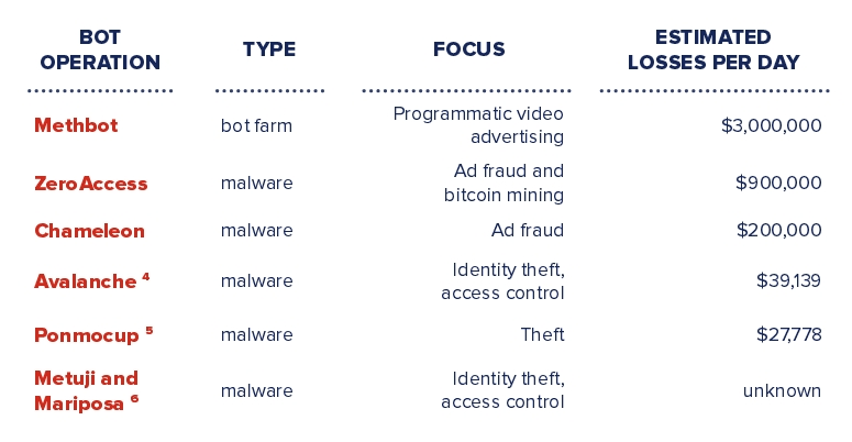 Profits compared for various click-fraud operations