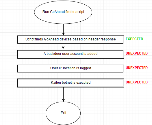 Structure of backdoored script
