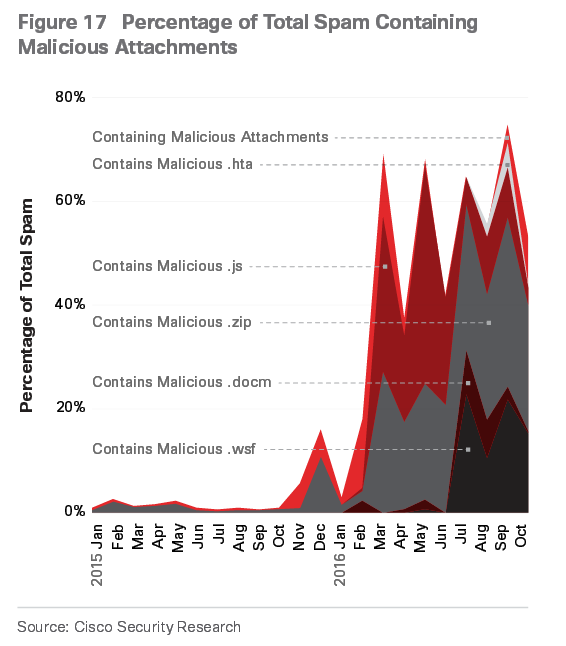 Type of malicious attachments found in spam emails