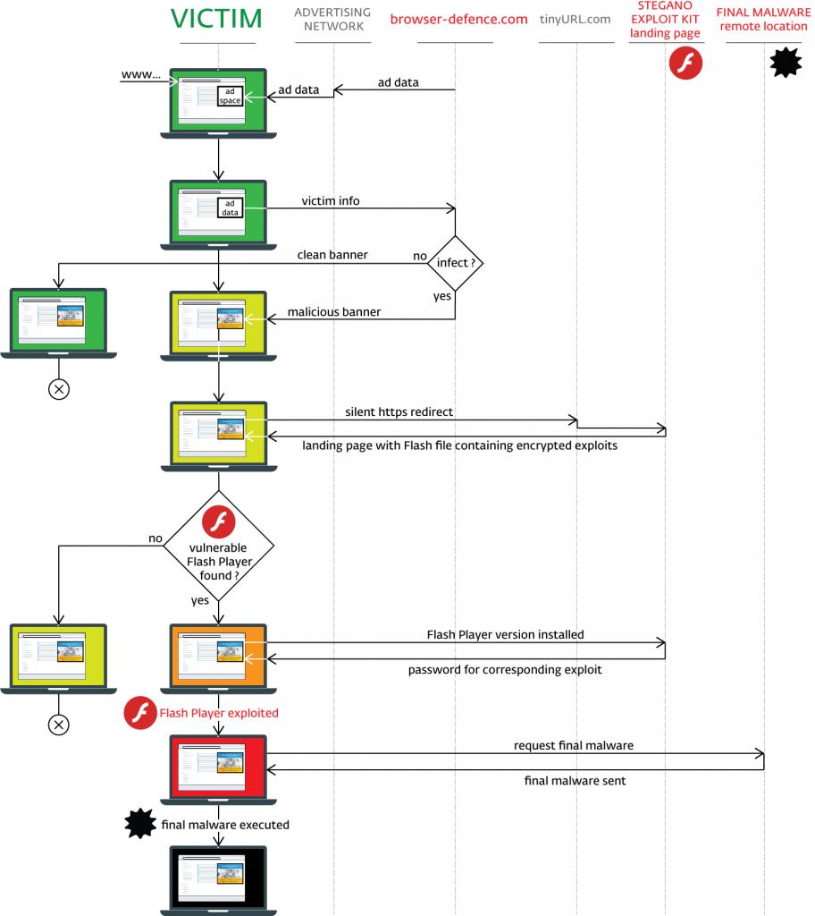 Stegano exploit kit chain