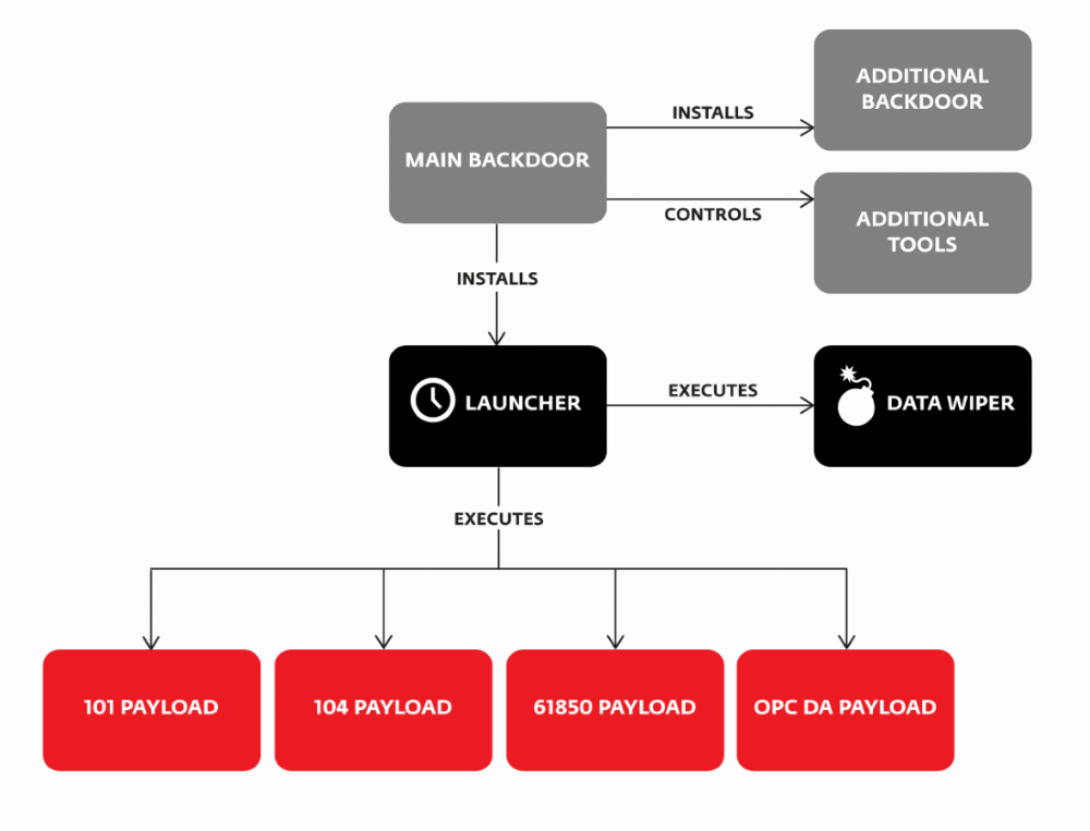Industroyer malware modules