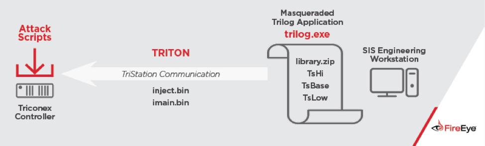 TRITON malware modus operandi