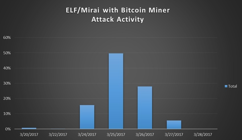 Infections with Mirai variant that featured Bitcoin mining module
