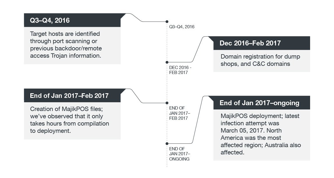 Timeline of MajikPOS attacks