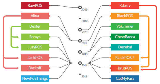 Evolution of PoS malware