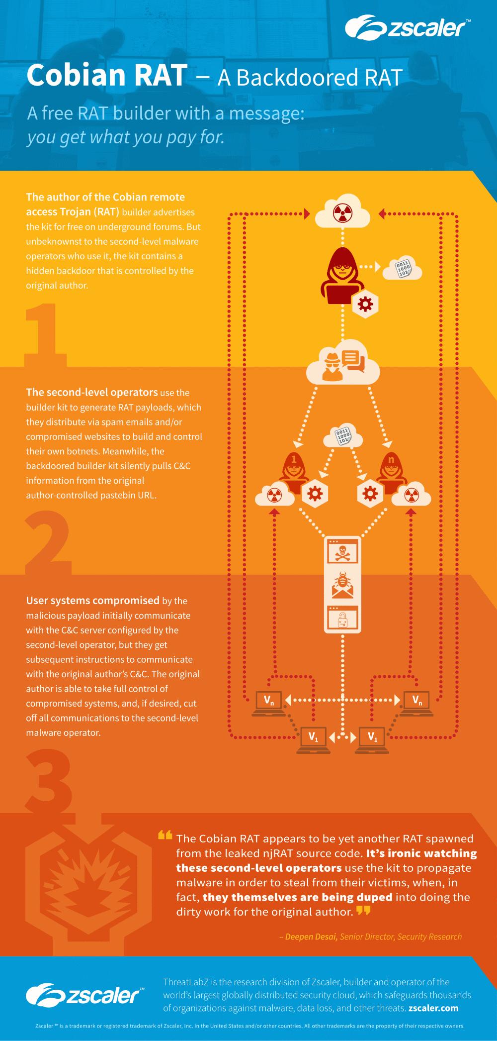 Cobian RAT infographic