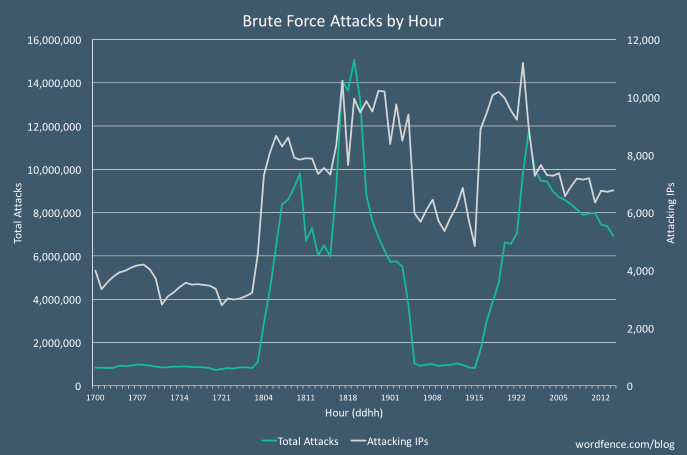 Brute-force attack scale