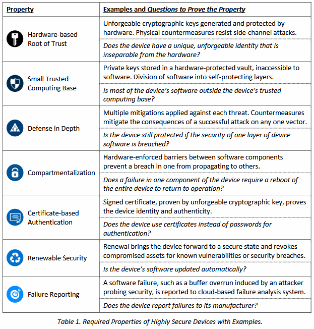 Azure Sphere 7 traits