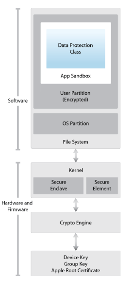 Hacker releases decryption key for apples secure enclave firmware fandeluxe Images