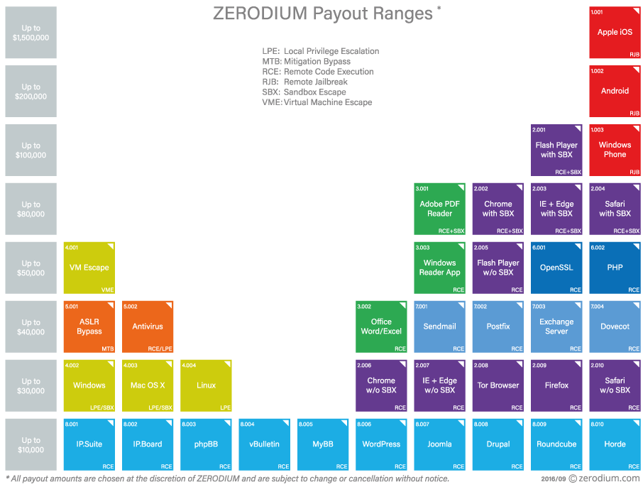 Zerodium 0-day prices