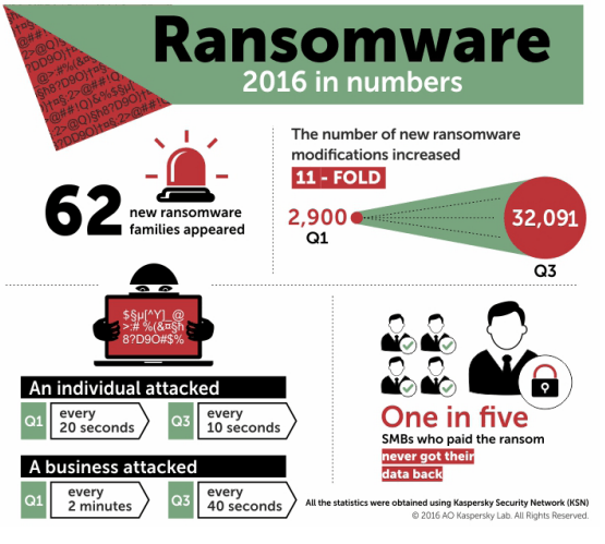 Ransomware in 2016