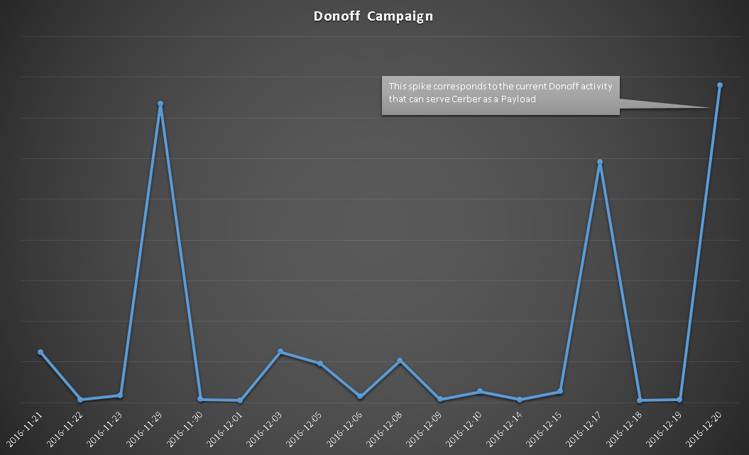 Cerber Donoff spam campaign
