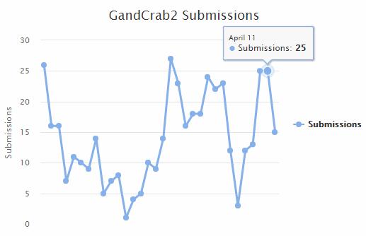 GandCrab stats via ID-Ransomware