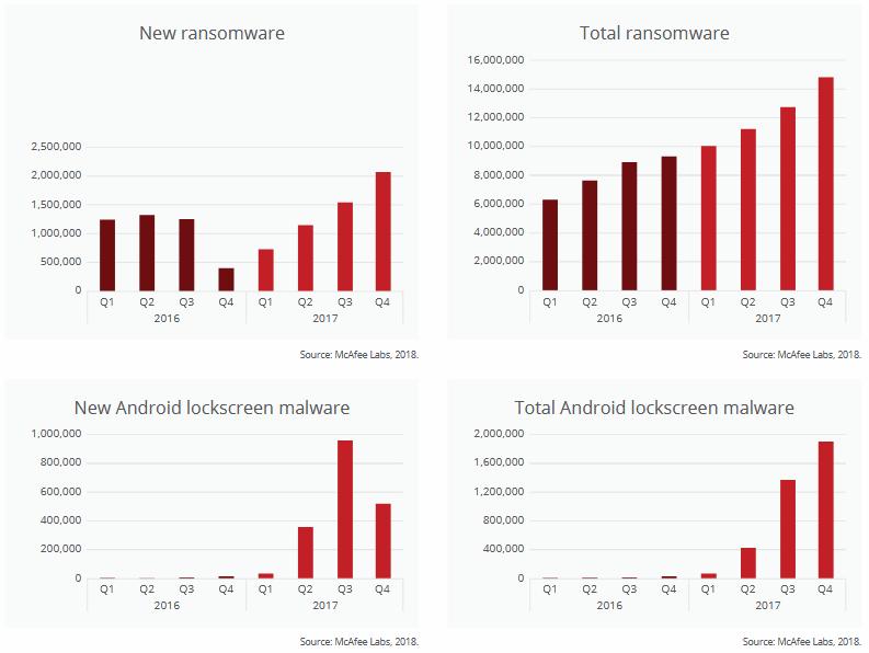 McAfee ransomware charts