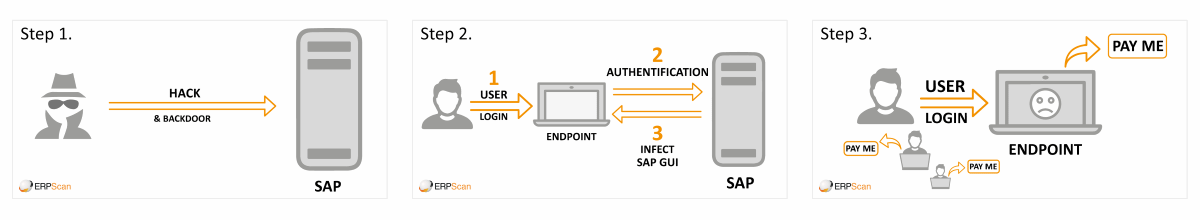 Ransomware attack on SAP users