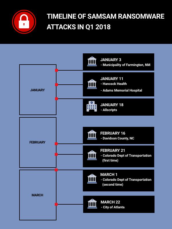 SamSam 2018 timeline
