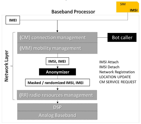 The architecture of the 911 DDoS bot within the  firmware of the baseband processor