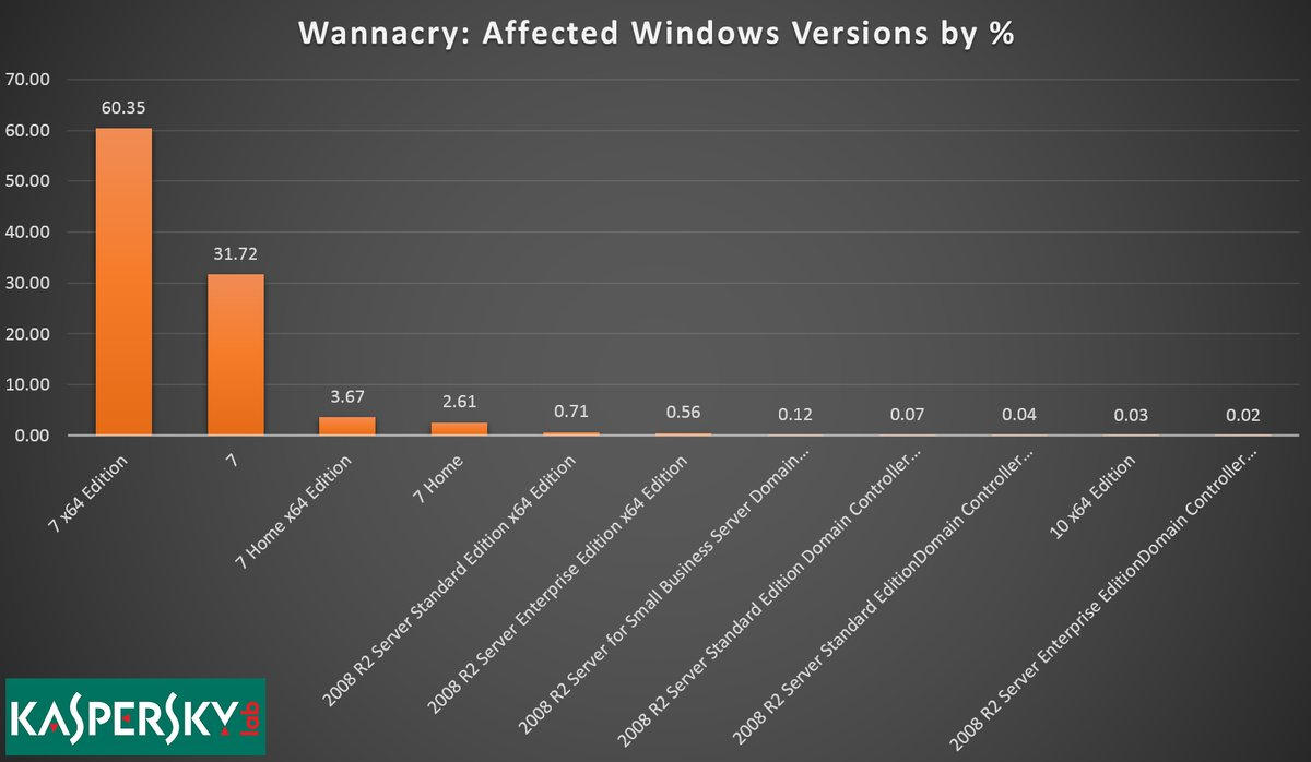 WannaCry infection statistics