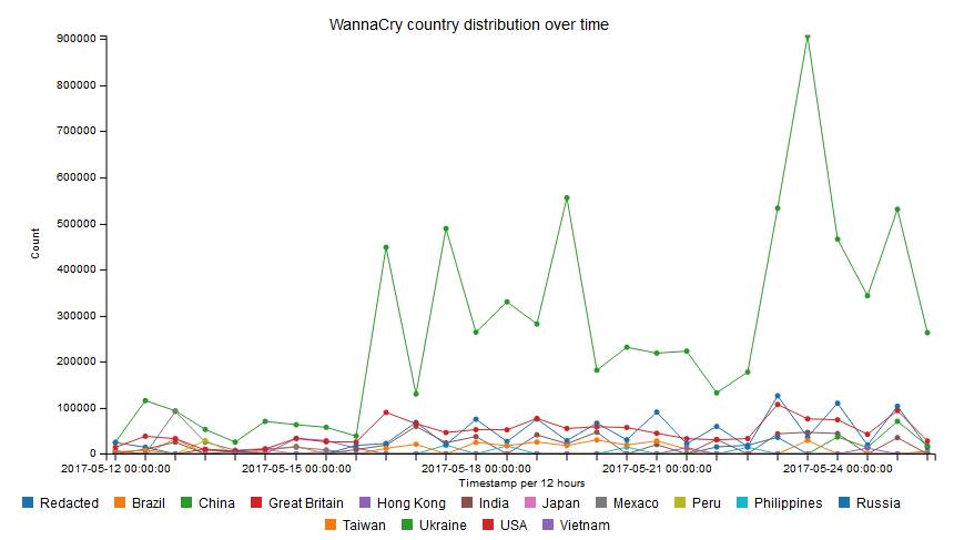 WannaCry infections over time/per country