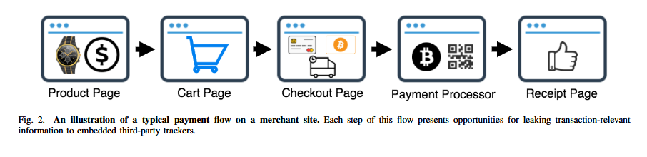 Bitcoin leaks via ad trackers on online stores