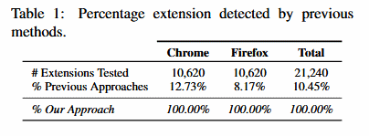 Browser extension research results table 1