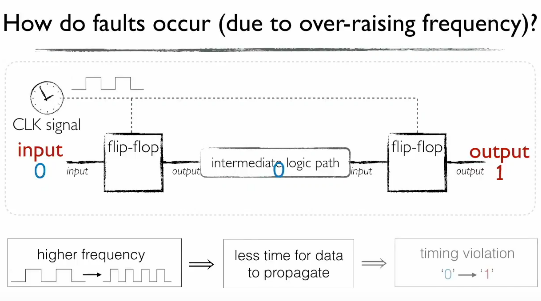 CLKSCREW Attack Can Hack Modern Chipsets via Their Power Management