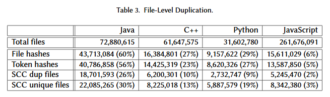82% of the Code on GitHub Consists of Clones of Previously Created Files