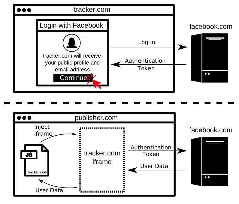 Third-party trackers abusing 'Facebook Login' to steal your data