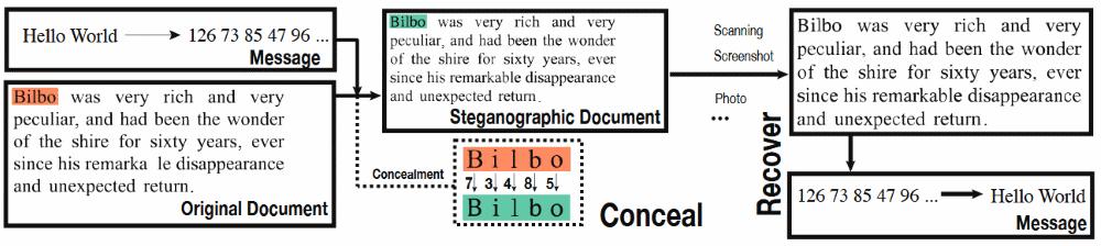FontCode scheme